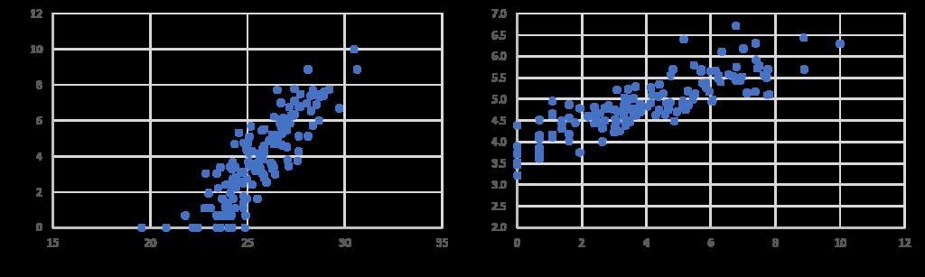The Economics of Skyscraper Height (Part I) - Skynomics Blog