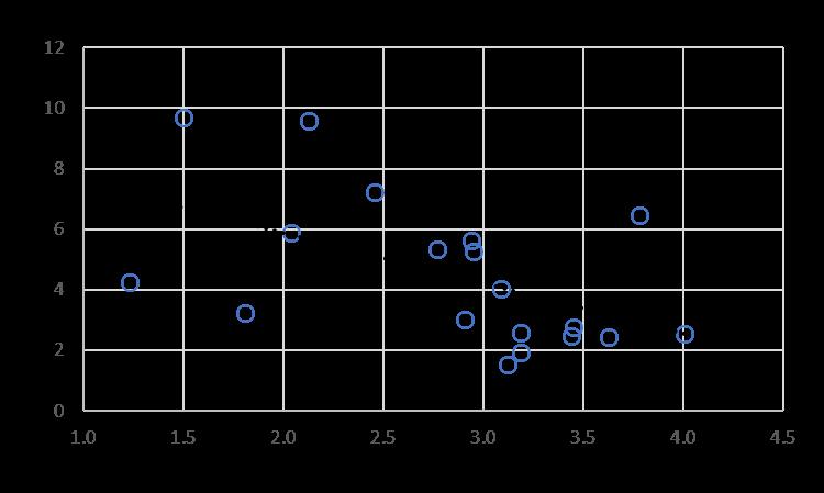 Housing Price Changes vs. NYC Vacancy Rates