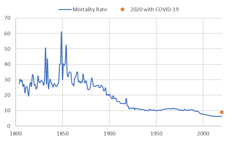 Disease and Unease in New York City (Part I): Mortality Rates since 1800